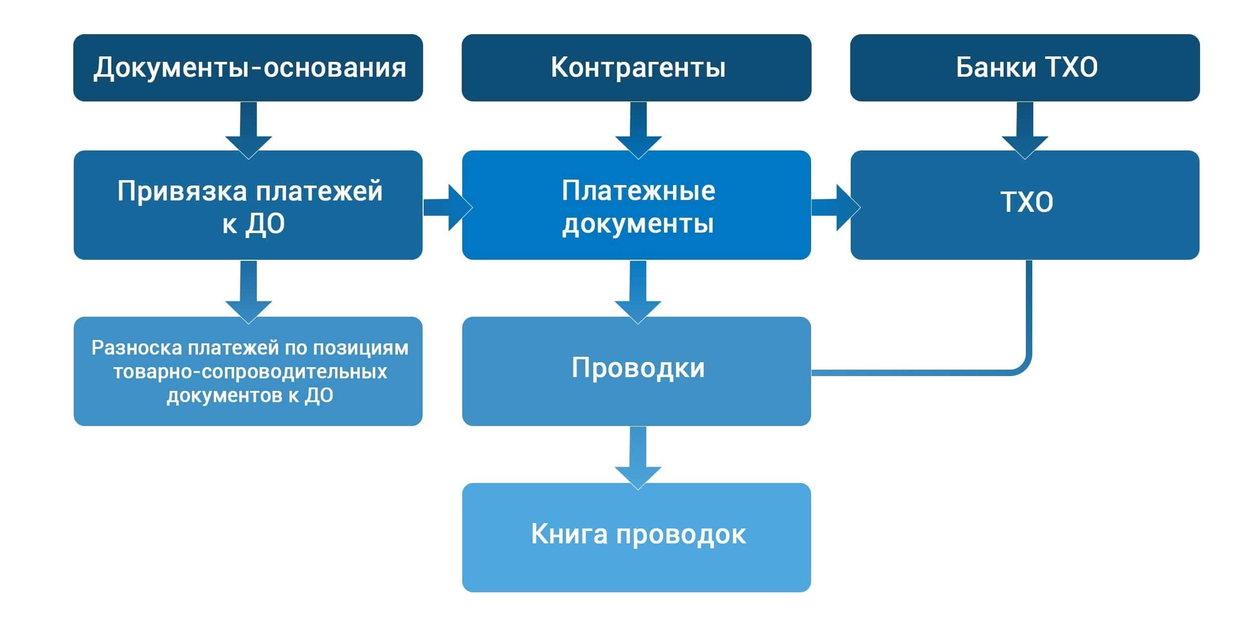 Модуль «Финансово-расчетные операции»