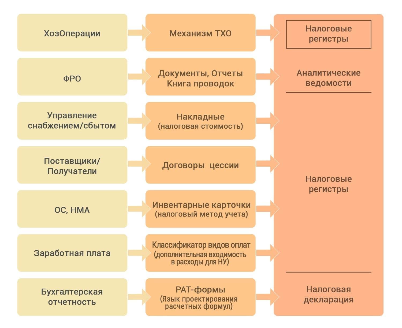 Модуль «Налоговый учет»