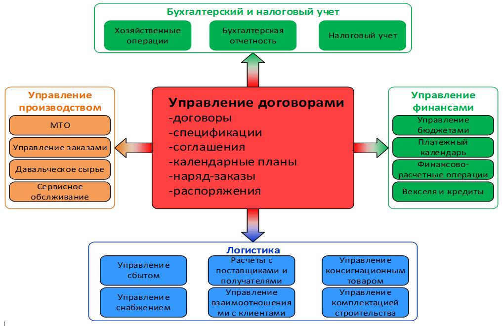 Модуль «Управление договорами»