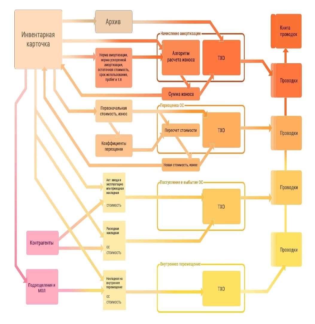 Модули «Учет ОС» и «Учет НМА»