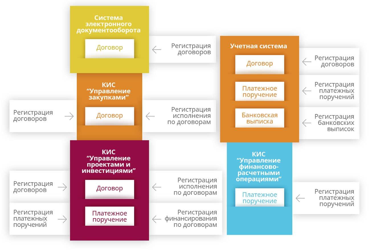 Взаимодействие между разнородными корпоративными информационными системами