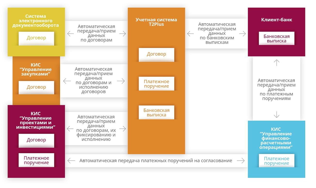 Результат модернизации инфраструктуры и бизнес-процессов компании-заказчика