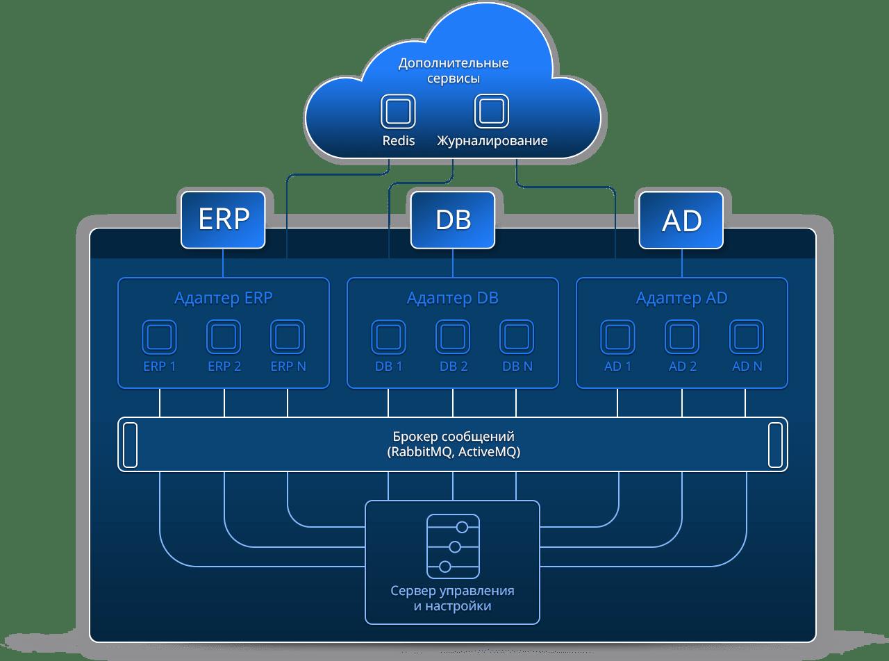 Архитектура, технологии и структура T2 Интеграция